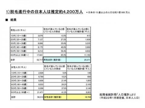 「頭髪の悩み度」調査、日本人の約4割が薄毛に悩む