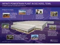 INFOGRAPHIC: Infiniti Powertrain Plant