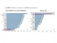 画・同僚のうつ病に「何もしない」が4割 遅れる日本企業のメンタルヘルスケア