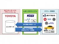Toyota_KDDI