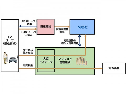 日産とNEC、大京「マンションへのEV充電器設置、実証プロジェクト」開始