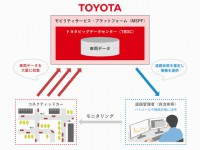 Toyota Connect_Car