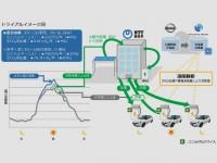 Nissan_NTT V2B