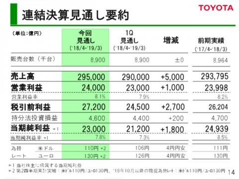 世界の自動車を牽引するトヨタ、今期決算予想上方修正。純利益2.3兆円見込む