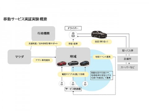 マツダ、広島・三次市でコネクティビティ技術活用の移動サービス実証実験を開始