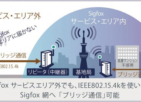 2大LPWA規格の勢力図を塗り替えるかもしれない日本発の無線通信技術