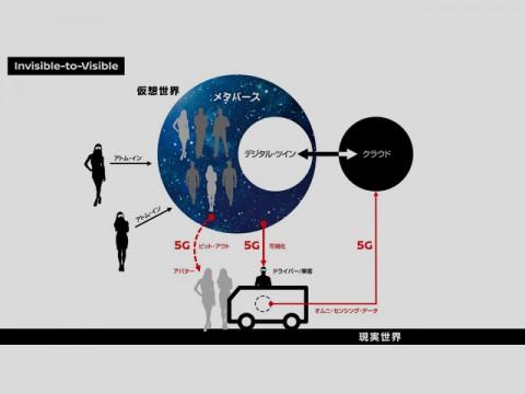 日産自動車とNTTドコモ、「Invisible-to-Visible」技術の5G走行実証実験を開始