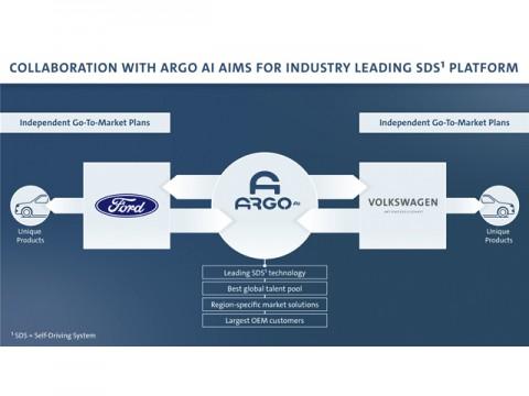 フォードとVWが協働で自動運転開発企業「Argo AI」に出資、AIDと統合
