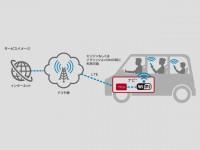 Nissan Connect+docomo