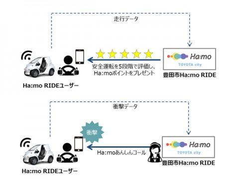 トヨタなど協働で、「Ha:mo RIDE」の走行データを活用した実証実験を開始