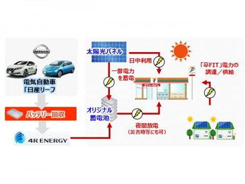 日産とフォーアールエナジー、EVの中古電池を使った蓄電システムの実証開始