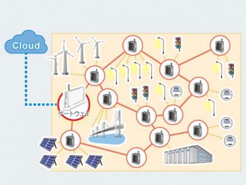 1000台のデバイスを同時に通信接続! 日本発の最新通信規格がIoT社会を改革する